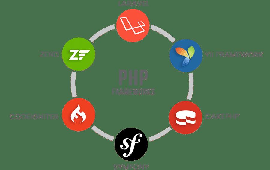 Framework in PHP