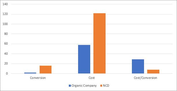 ncd digital marketing performance graph