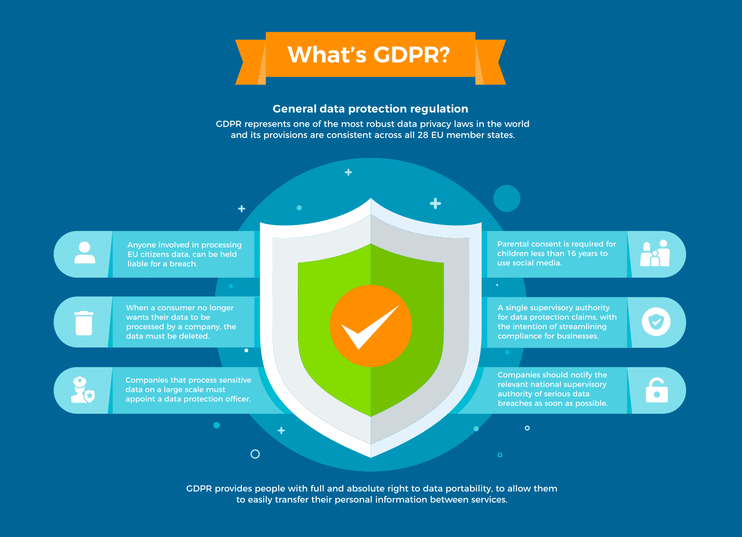 What's GDPR?