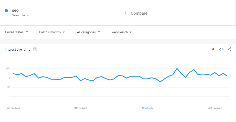 google trend chart
